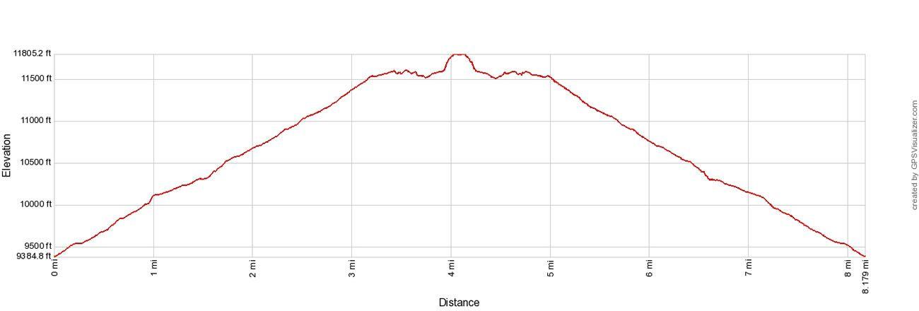 Chasm Lake Elevation Profile