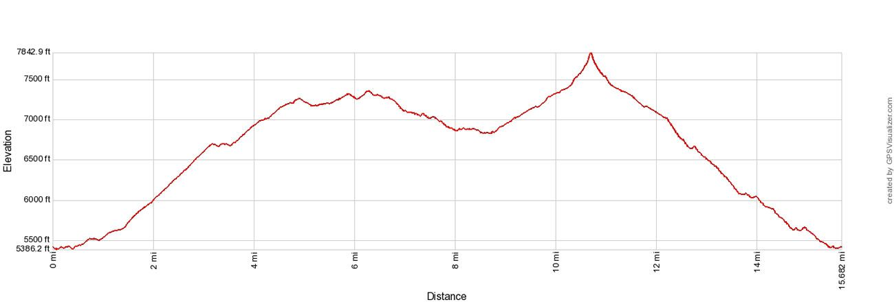 South Rim Emory Peak Elevation Profile