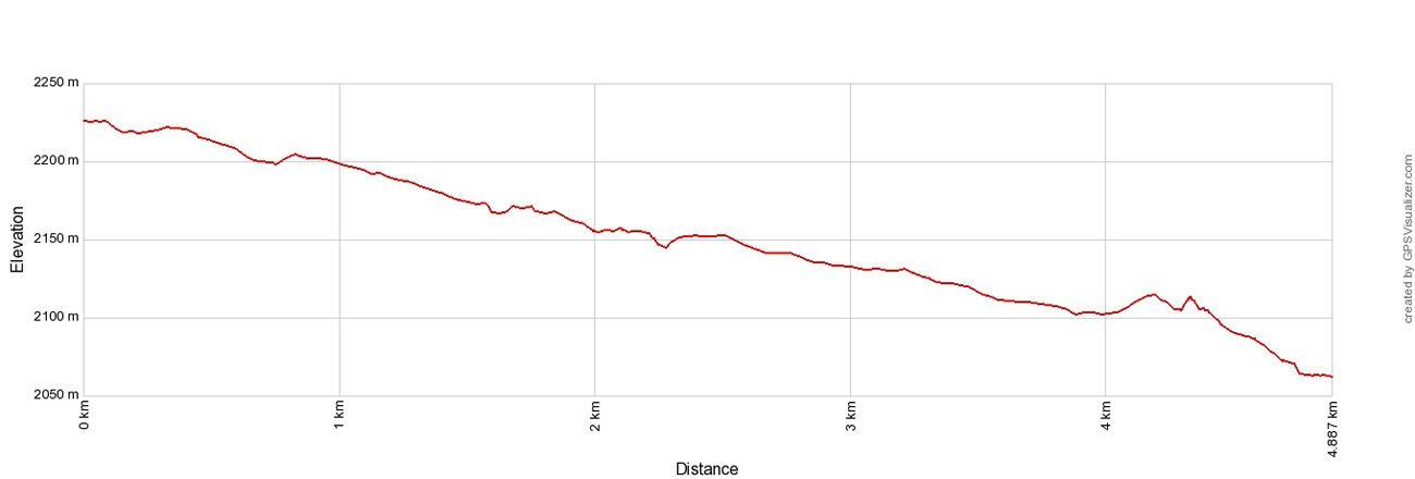 Mannlichen Elevation Profile